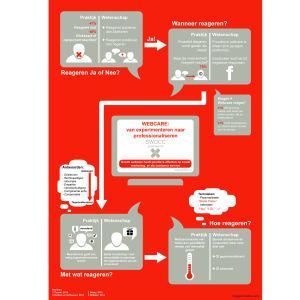 Infographic SWOCC Webcare