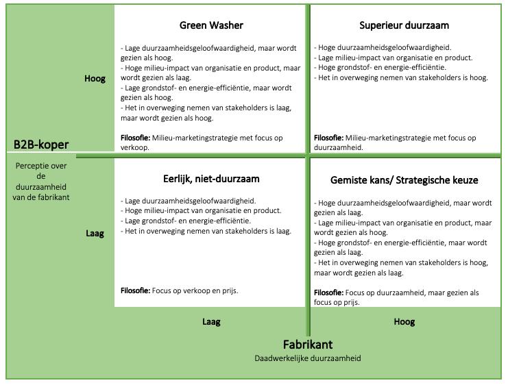 Duurzaam Vs Greenwashing Een Matrix Voor B2b Positionering