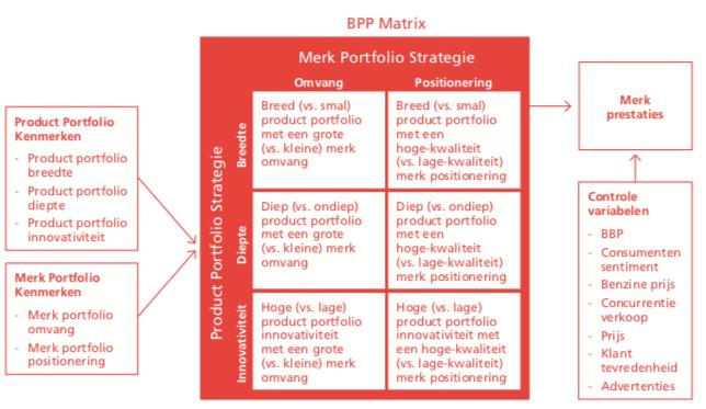 BPP Matrix portfolio strategie