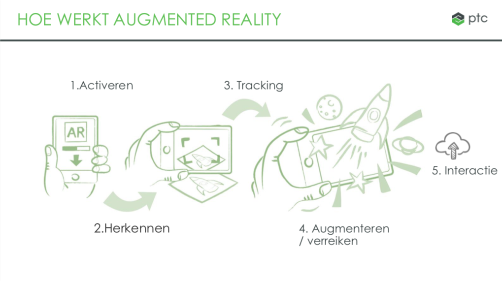 Hoe werkt augmented reality