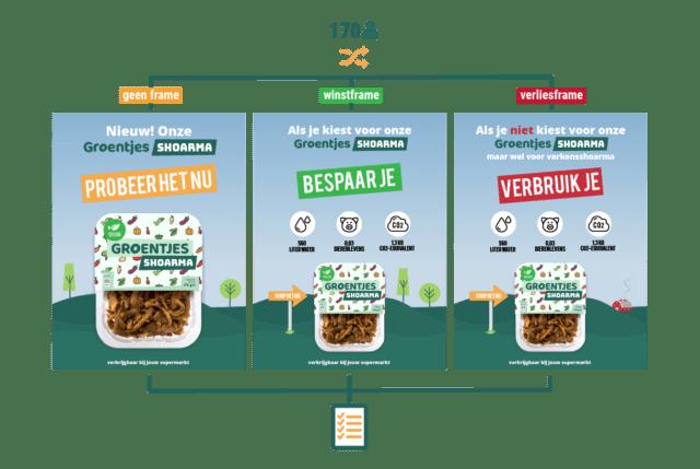 framing duurzame productmarketing