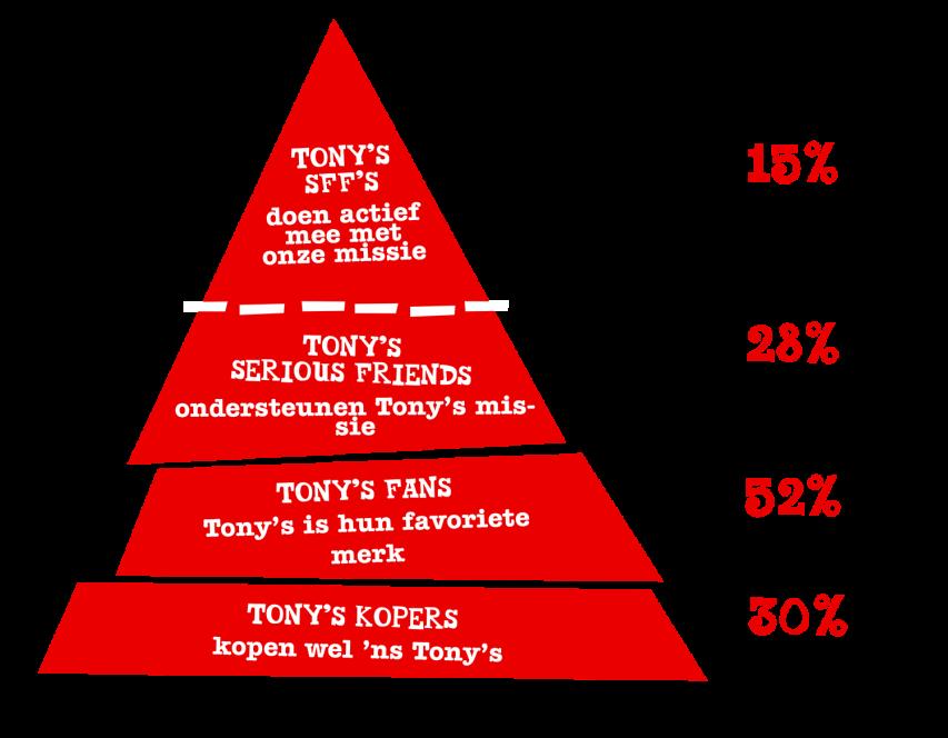 Tony Chocolonely purpose marketing